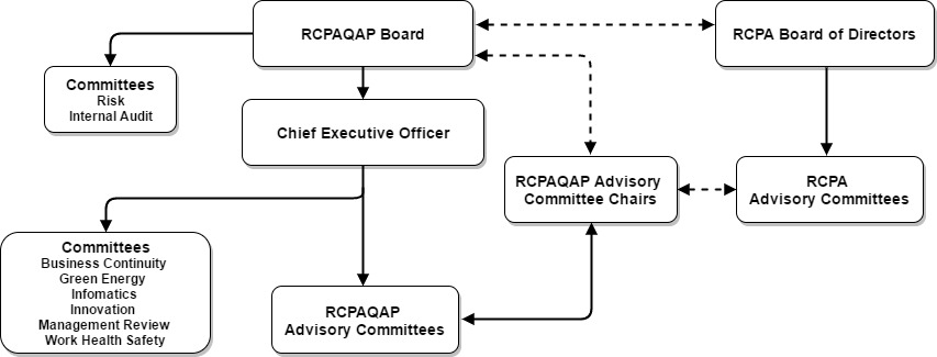 Diagram of RCPAQAP company structure